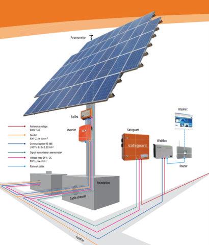 Solar Pv Tracker Eco Energ Solutions Renewables Ltd
